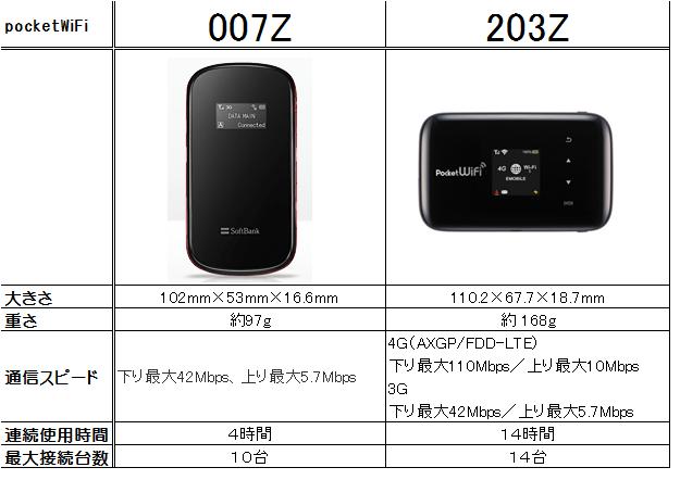 007Zと203Z比較