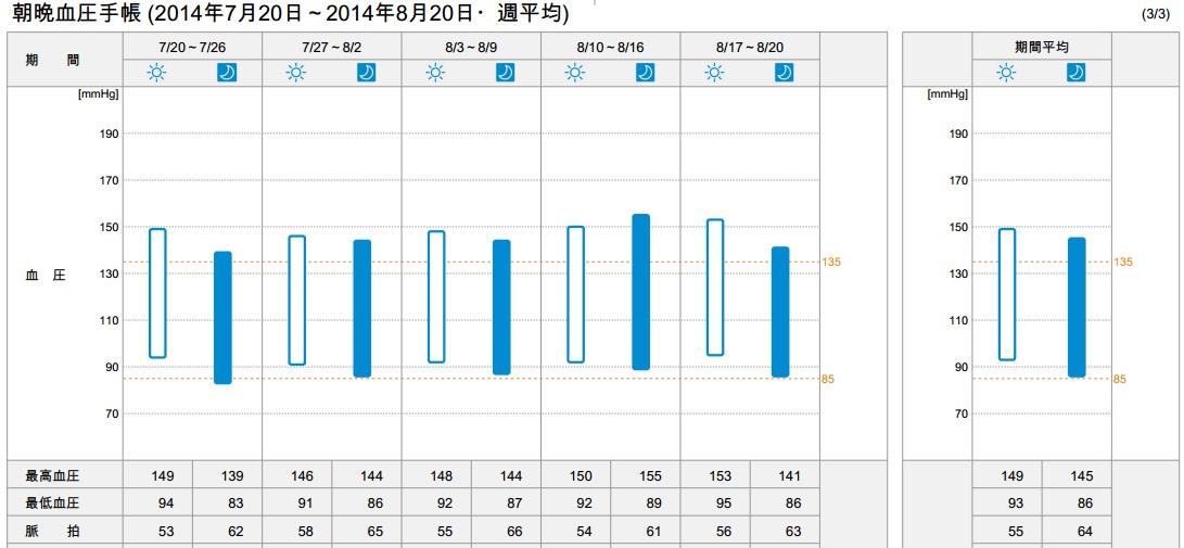 朝晩血圧手帳20140820