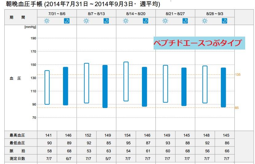 朝晩血圧手帳20140731-0903
