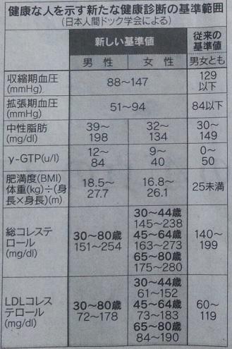 日経_血圧基準緩和表