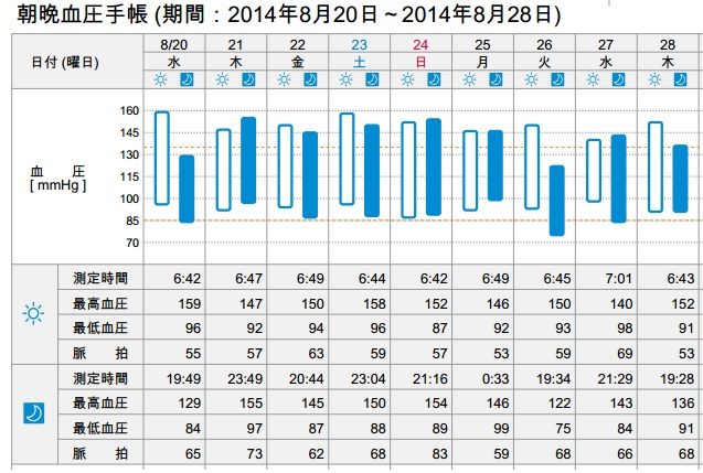 朝晩血圧手帳20140820_3