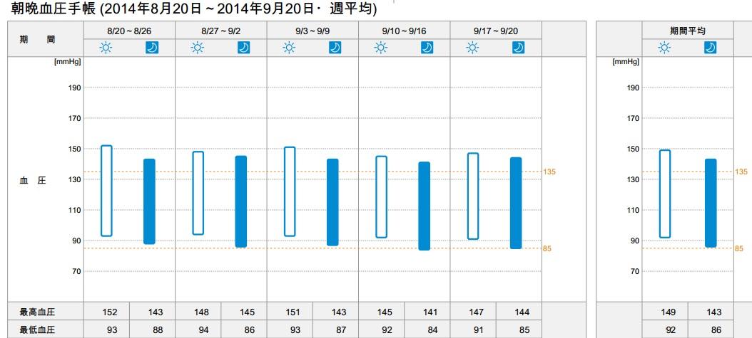 朝晩血圧手帳20140820_4