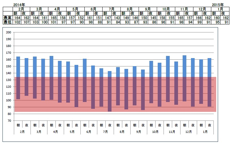 201402から月別平均血圧20150128
