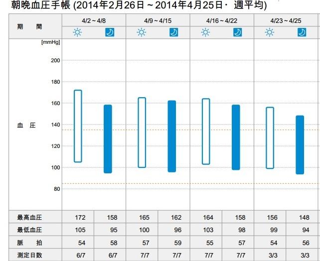 朝晩血圧手帳20140425